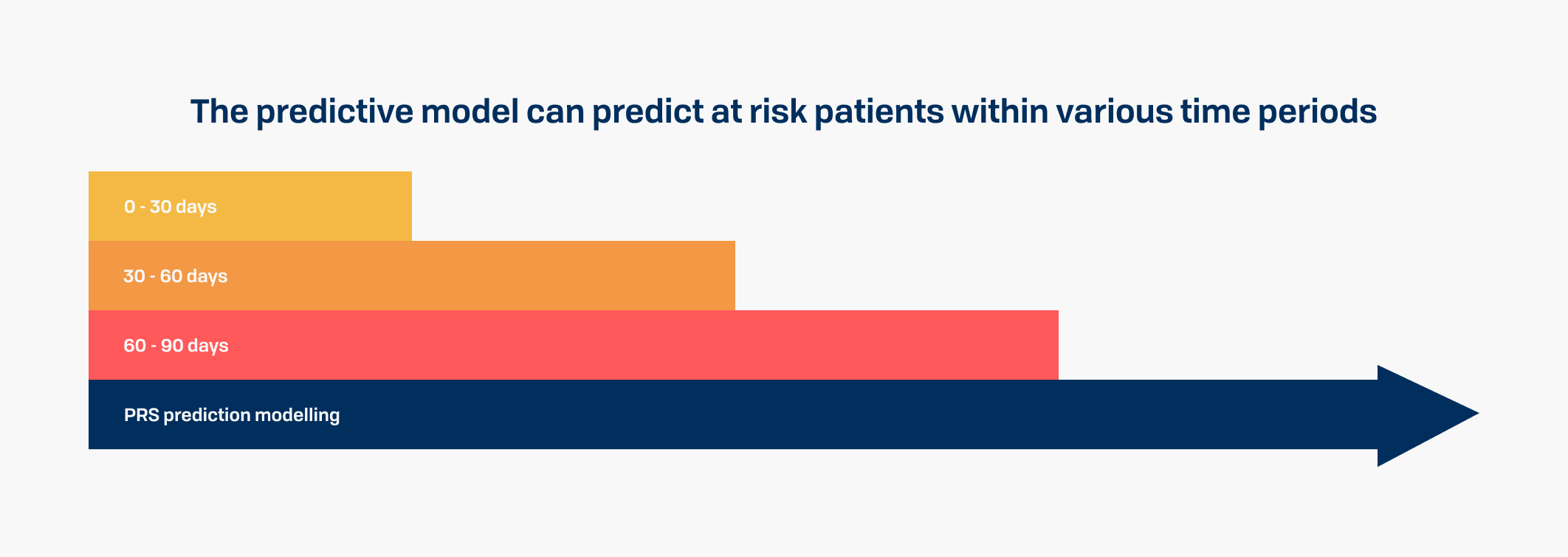 The predictive model can predict at risk patients within various time periods