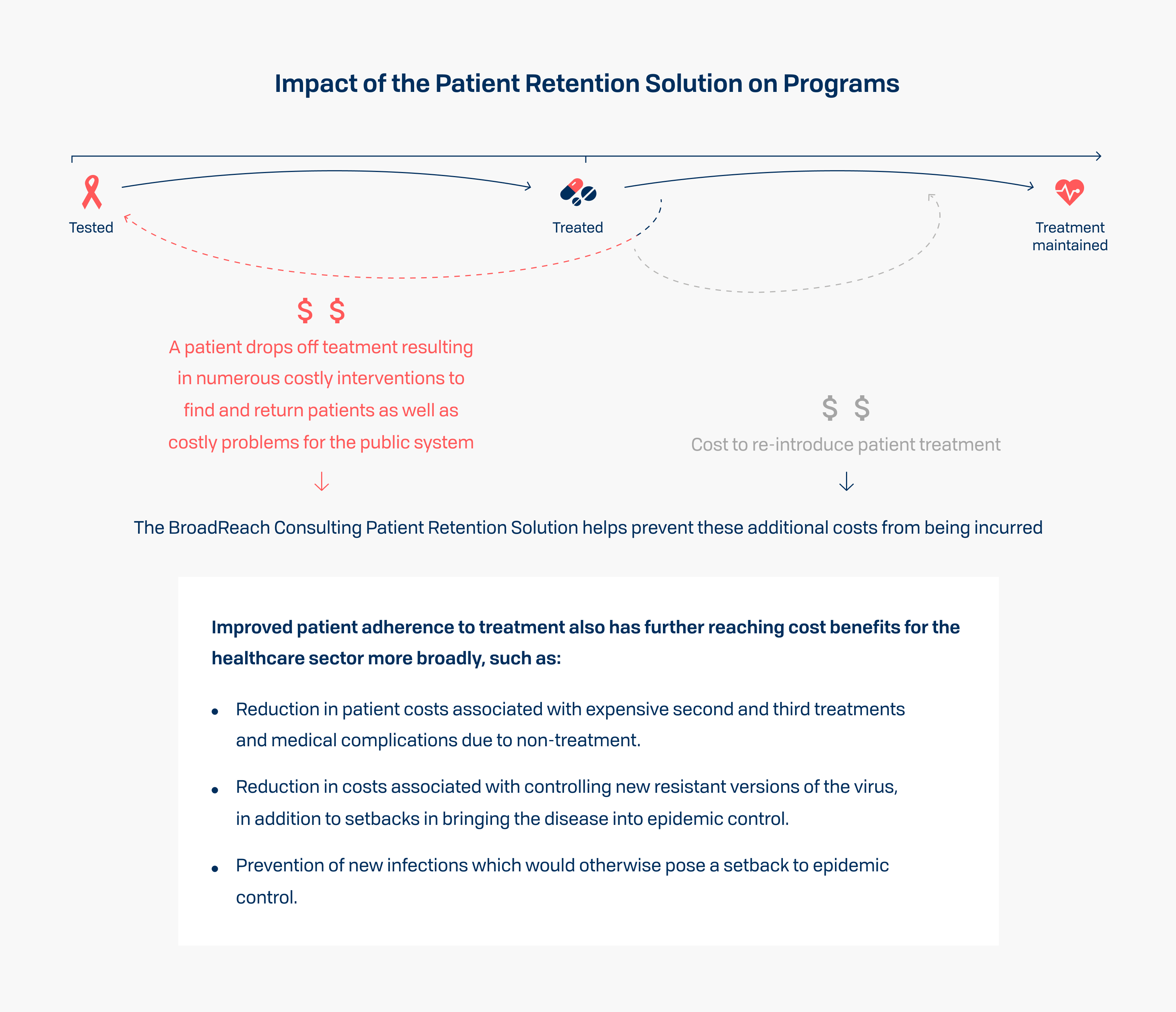 Impact of the Patient Retention Solution on Programs - Costs