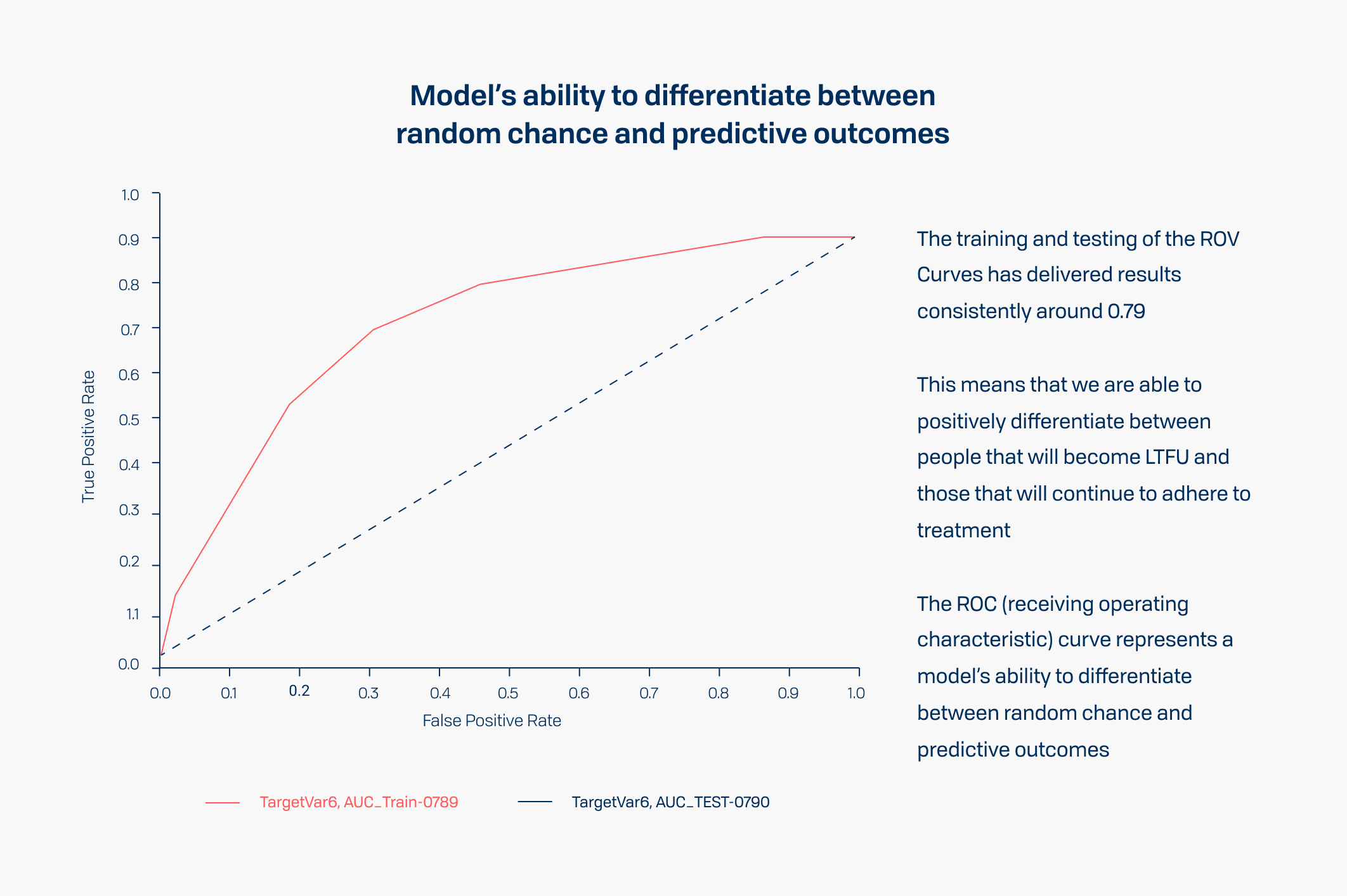 Model's ability to differentiate between random chance and predictive outcomes