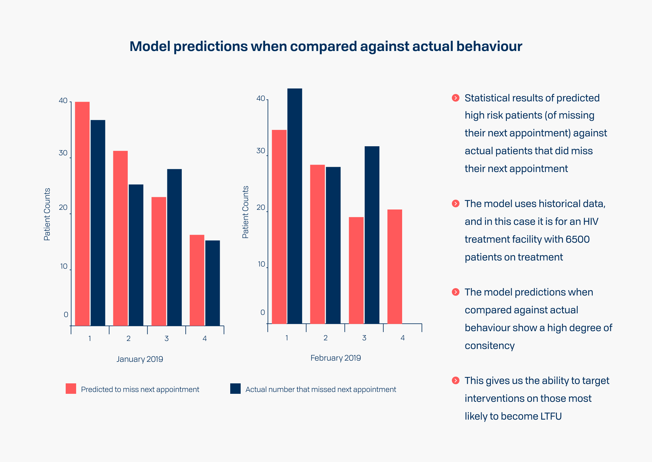 Model predictions when compared to actual behaviour